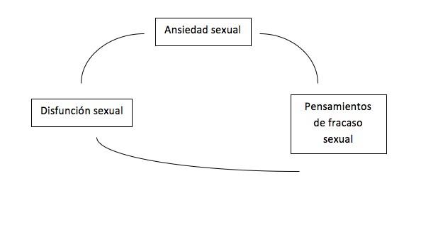 ansiedad-sexual